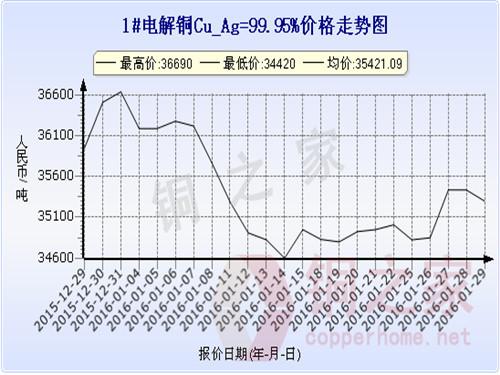 Shanghai spot copper price trend 2016.1.29