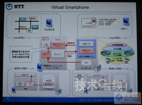 "NTT Develops ""Virtual Smartphone"" Switchable Dual System"