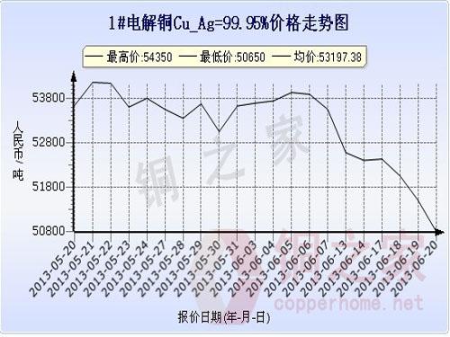 Shanghai Spot Copper Price Chart June 20