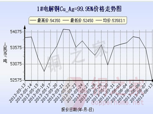 Shanghai spot basic metal prices June 13