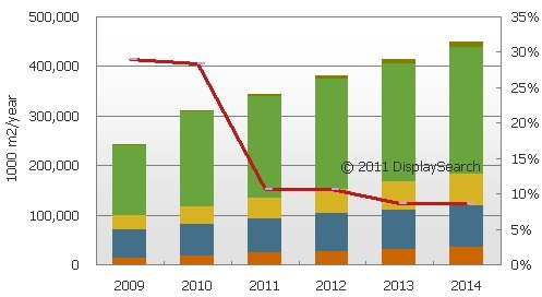 Glass substrate demand is expected to increase by 11% in 2011