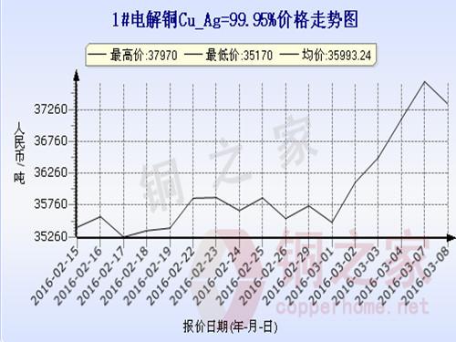 Shanghai spot copper price trend 2016.3.8
