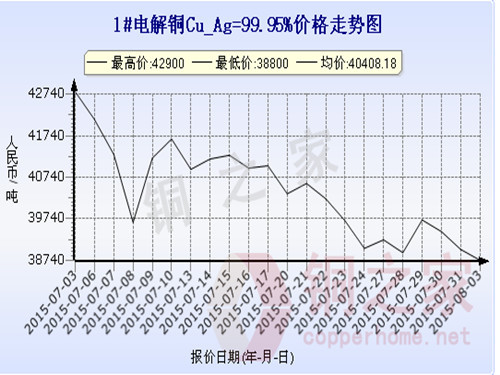 Shanghai Spot Copper Price Chart August 3