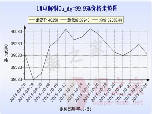Shanghai Spot Copper Price Chart October 26