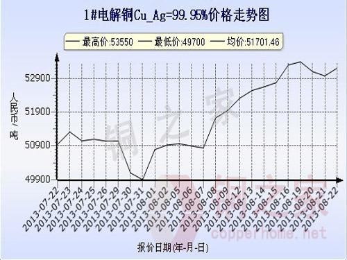 Shanghai spot copper price chart August 22