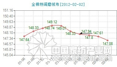 Cotton jacquard cloth price index fell slightly today