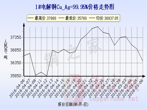 Shanghai spot copper price trend 2016.5.6
