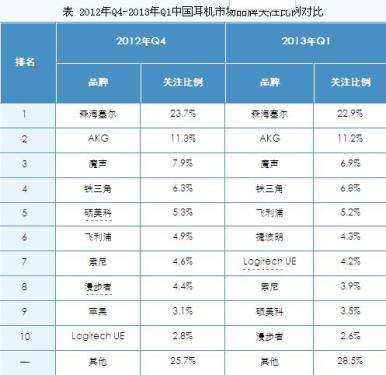 Domestic headset market analysis report in the first quarter