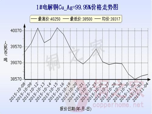 Shanghai spot copper price chart November 4