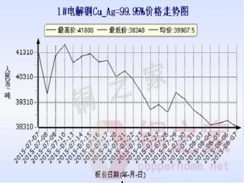 Shanghai spot copper price trend August 7