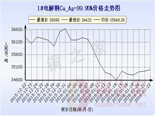 Shanghai spot copper price trend 2016.1.22