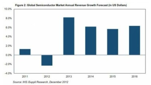 Annual operating income growth forecast for the global semiconductor market