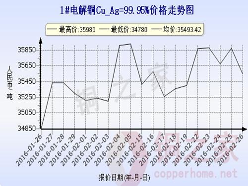 Shanghai spot copper price trend 2016.2.26