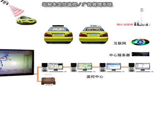 Top 10 advantages of taxi LED display