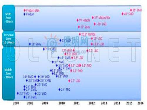 OLEDNet Releases 2010-2016 OLED Display Market Report