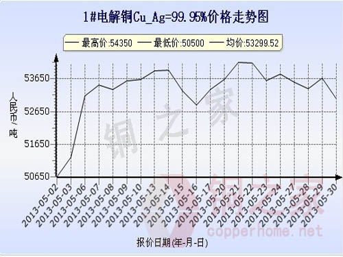 Shanghai spot copper price chart May 30