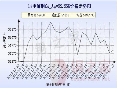 Shanghai spot copper price chart January 22