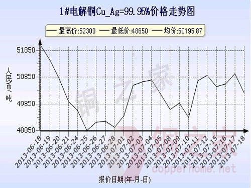 Shanghai spot copper price chart July 18
