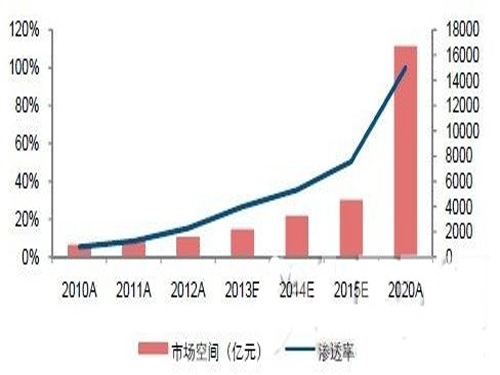 LED lighting penetration rate reached 48.5% in 2019