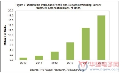 Auto cars and sensors will be in focus