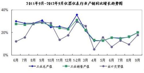 January-September production and operation of instrumentation industry