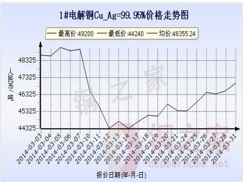 Shanghai Spot Copper Price Chart March 31