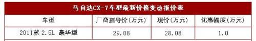 Mazda CX-7 Guangzhou offers 10,000 yuan extra gift package
