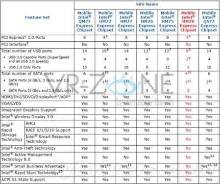 "Intel 7 Series Notebook Chipset Makes ""Seven Fairies"""