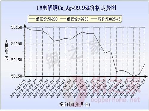 Shanghai Spot Copper Price Chart April 25