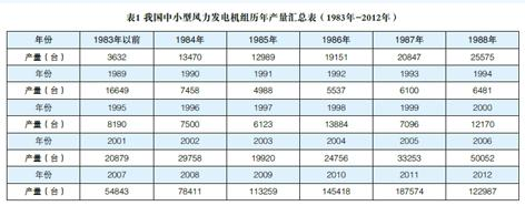 China Small and Medium-sized Wind Power Industry Development Report 2012
