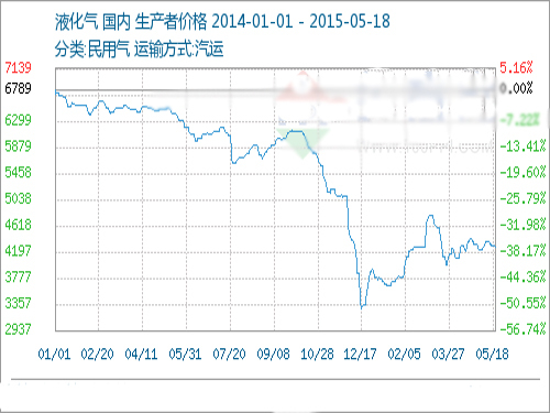 May 18 liquefied gas prices fell