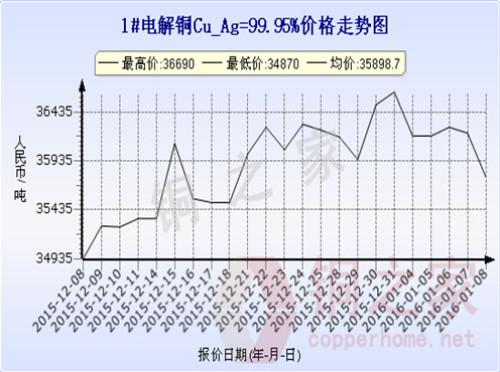 Shanghai spot copper price chart January 8