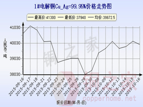 Shanghai spot copper price trend 2015.10.16