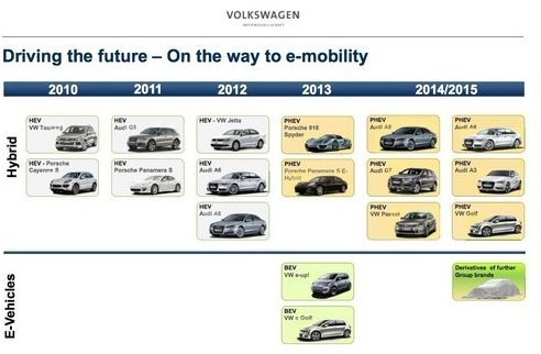 Volkswagen will push more than 10 electric vehicles in 2015