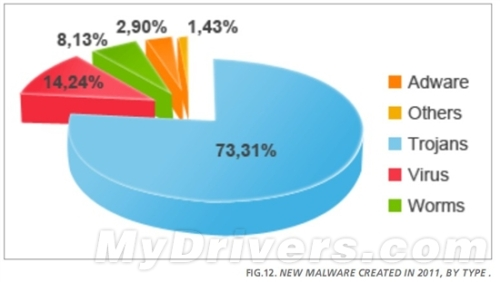 Panda: China's 60% PC malware infection in 2011