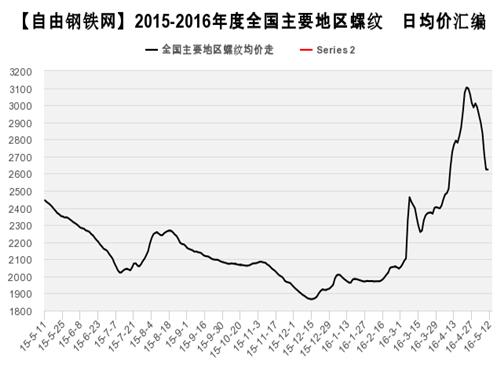 Rebar average price trend 2016.5.12