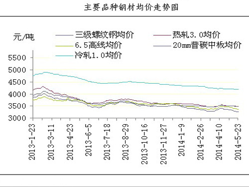 The cost continues to fall and the steel price rebound is limited