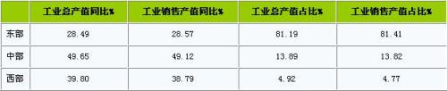 China's textile industry in the first half of 2011 has a good sales situation