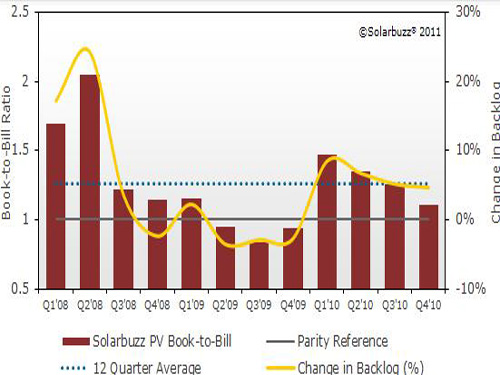 Strong investment in crystalline silicon and thin-film solar cells in the second half of the year or oversupply