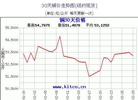 Lun Tong Chong blocked Shanghai copper or dragged down