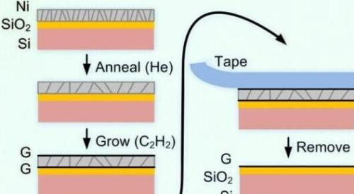 Mass production of new graphene or change the touch screen industry