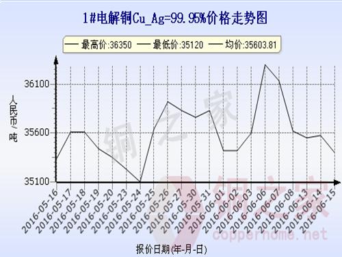 Shanghai spot copper price trend 2016.6.15