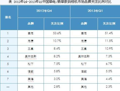 First Quarter Chinese Digital Camera Market Report