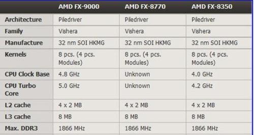 AMD Introduces 5GHz Super Processor