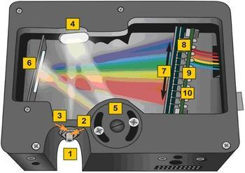 Exploring the Future Development of Domestic Spectroscopic Instruments