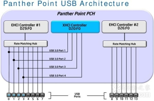 Intel will natively support four USB 3.0s next year