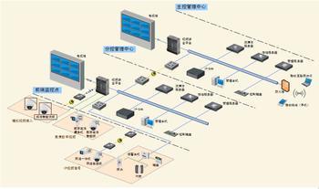 Great demand for urban monitoring equipment market