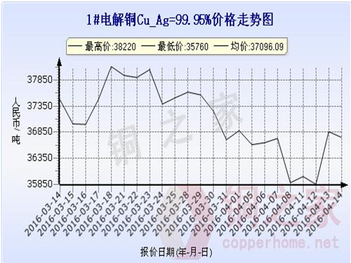 Shanghai spot copper price trend 2016.4.14