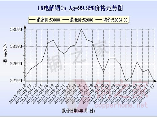 Shanghai Spot Copper Price Chart September 12