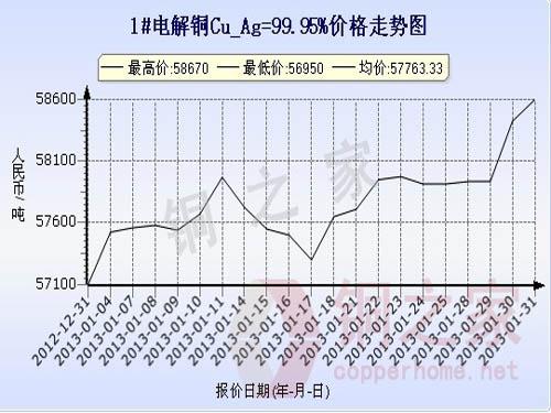 Shanghai spot copper price chart January 31